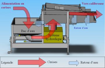 Fonctionnement du Séparateur Hydraulique